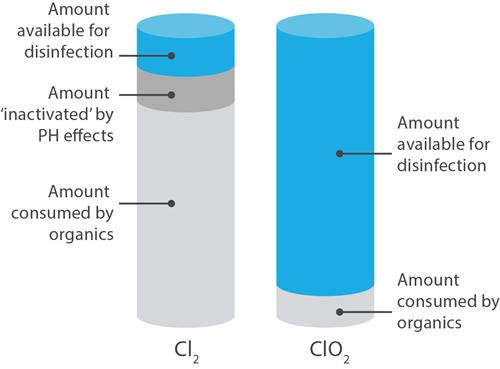 Chlorine (CL2) vs Chlorine Dioxide (CLO2)